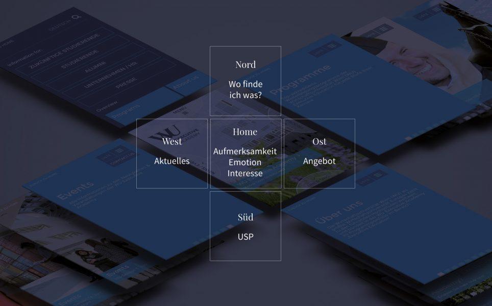 Die mobile Navigation lag im Fokus und so erschafften wir ein Konzept mit den vier Himmelsrichtungen und wo welches Menü ist